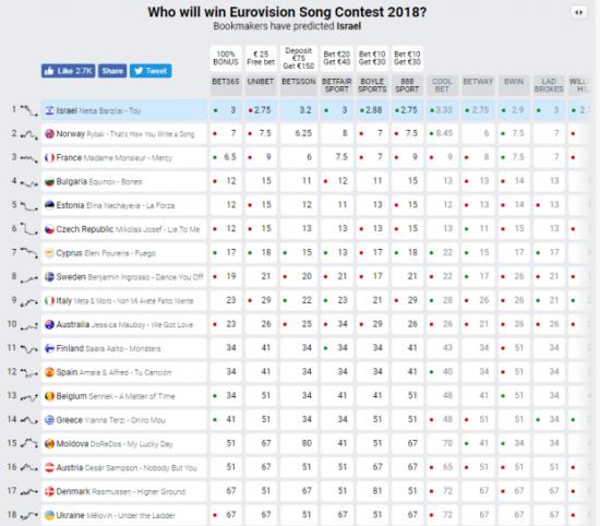 Евровидение 2018 прогноз