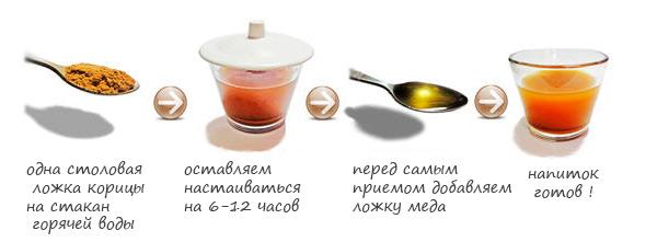 как приготовить напиток для похудения